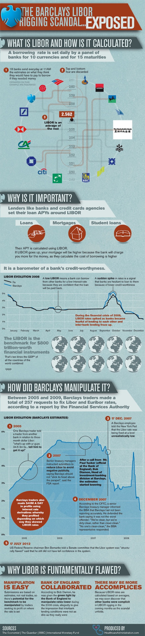 Exposing Barclays LIBOR Rigging Scandal